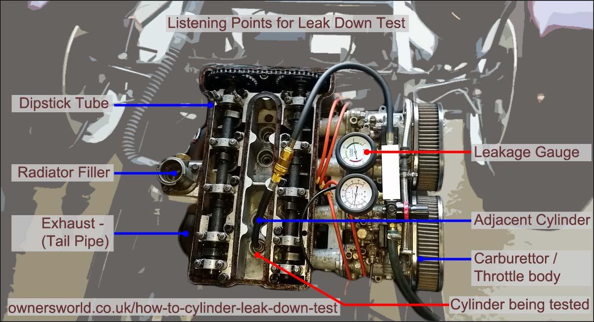 Cylinder Leak Down Test Listening Points